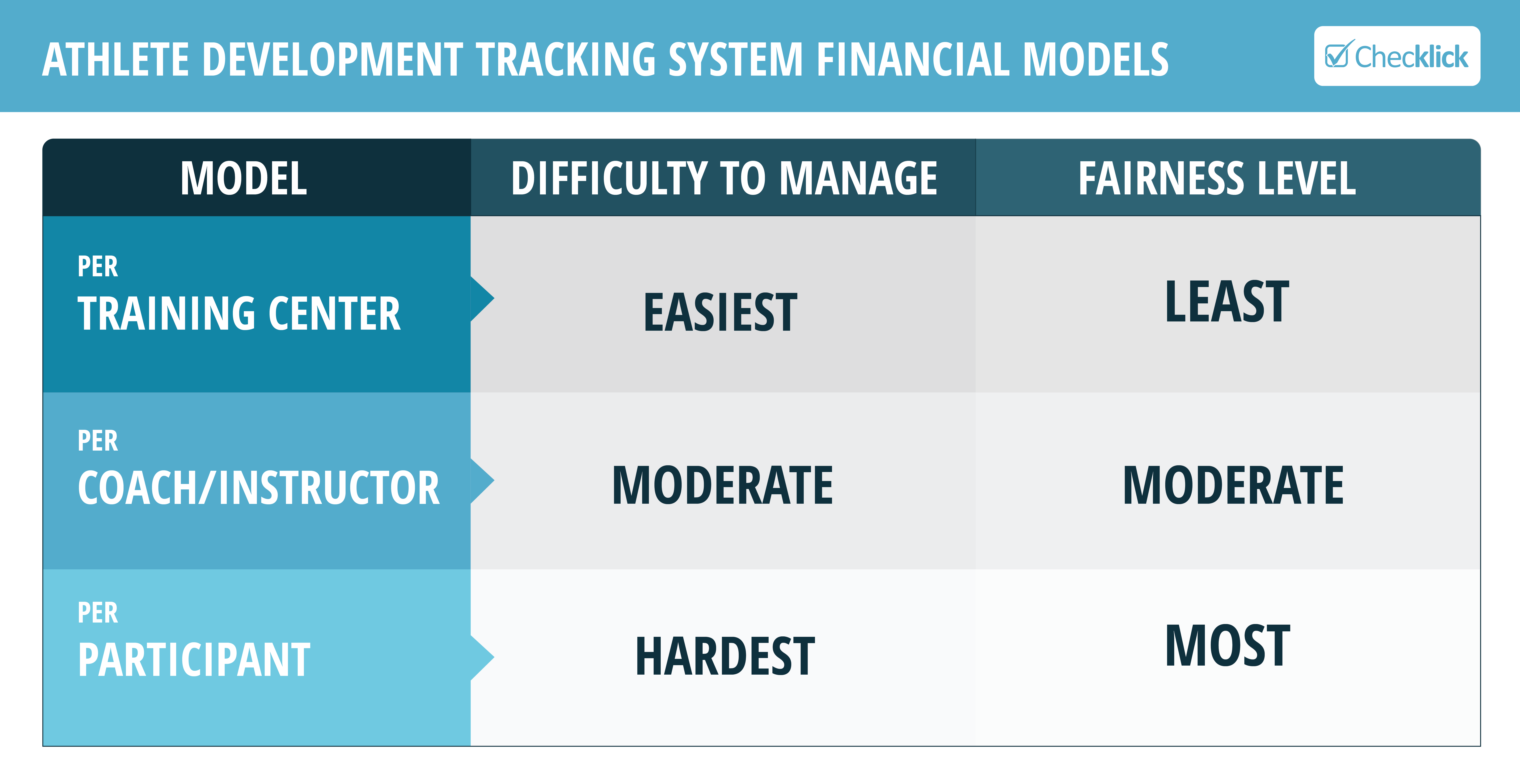 Guidelines for choosing the most viable Financial Model for athlete development programs